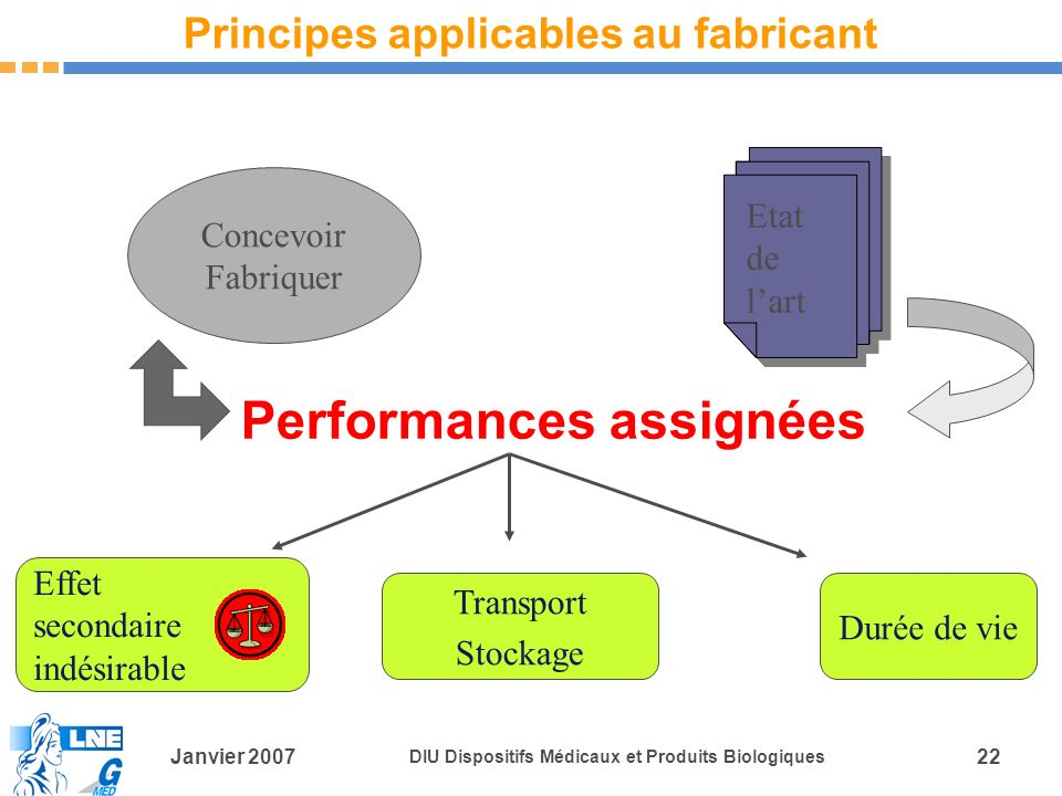 Principes applicables au fabricant
