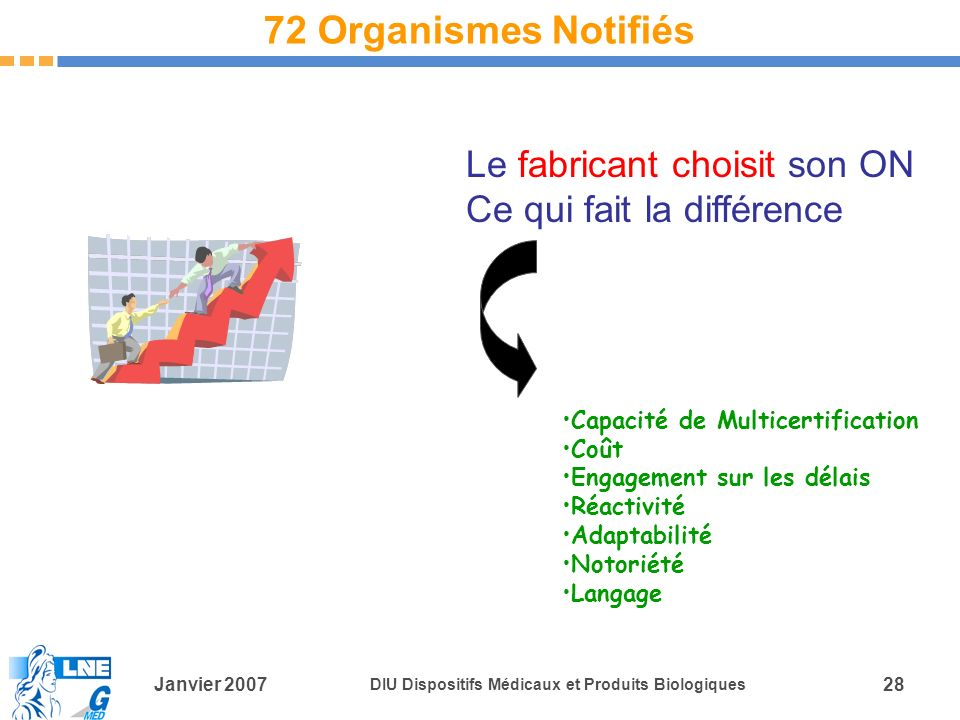 72 Organismes Notifiés Le fabricant choisit son ON