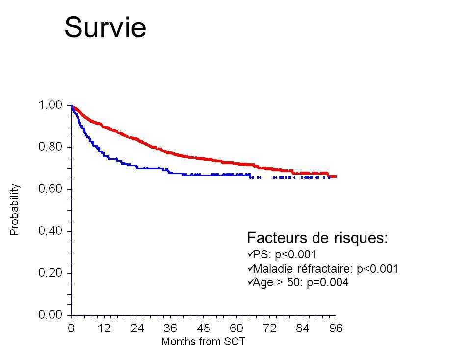 Survie Facteurs de risques: PS: p<0.001