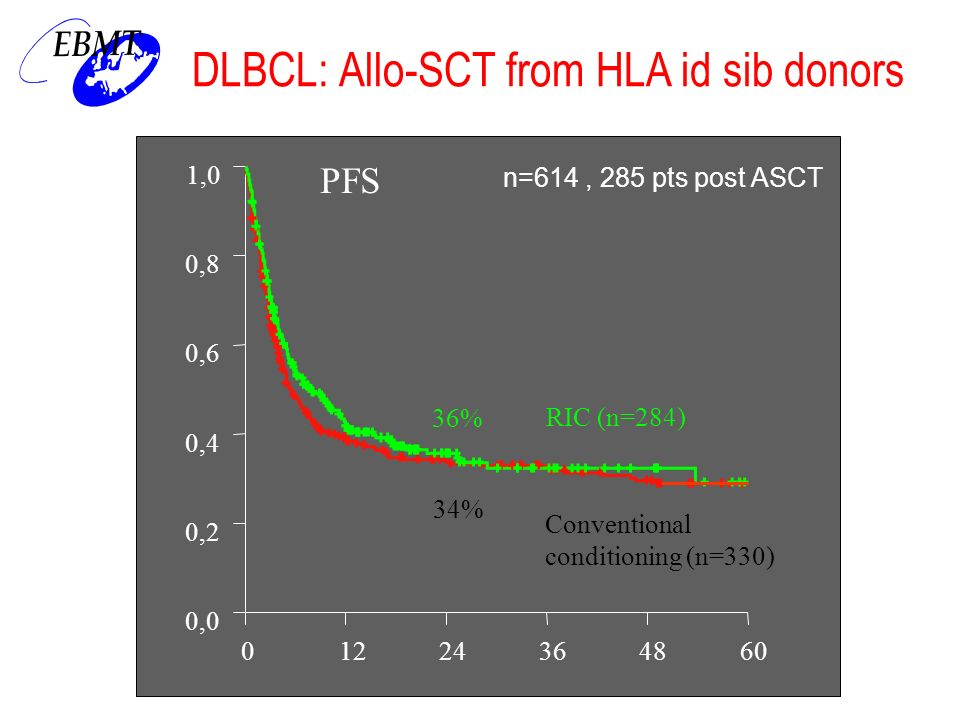 DLBCL: Allo-SCT from HLA id sib donors