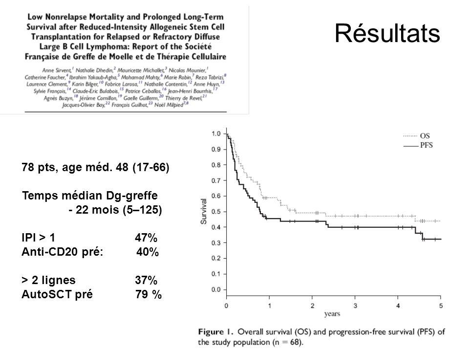 Résultats 78 pts, age méd. 48 (17-66) Temps médian Dg-greffe