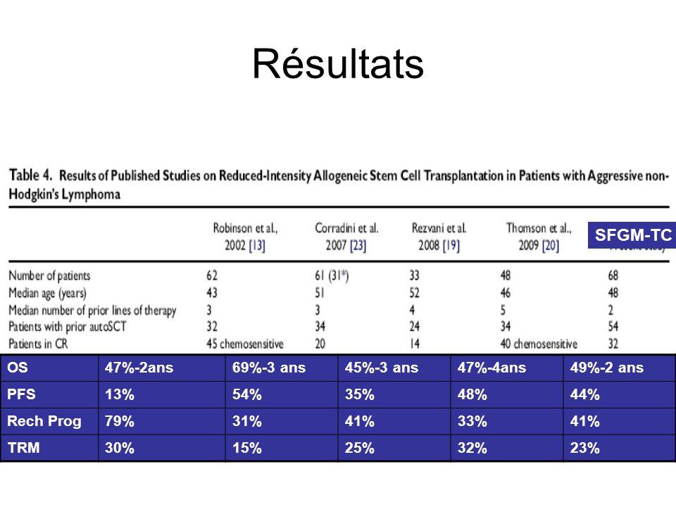 Résultats SFGM-TC OS 47%-2ans 69%-3 ans 45%-3 ans 47%-4ans 49%-2 ans