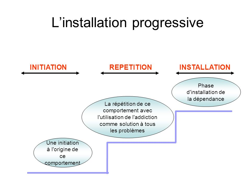 L'installation progressive