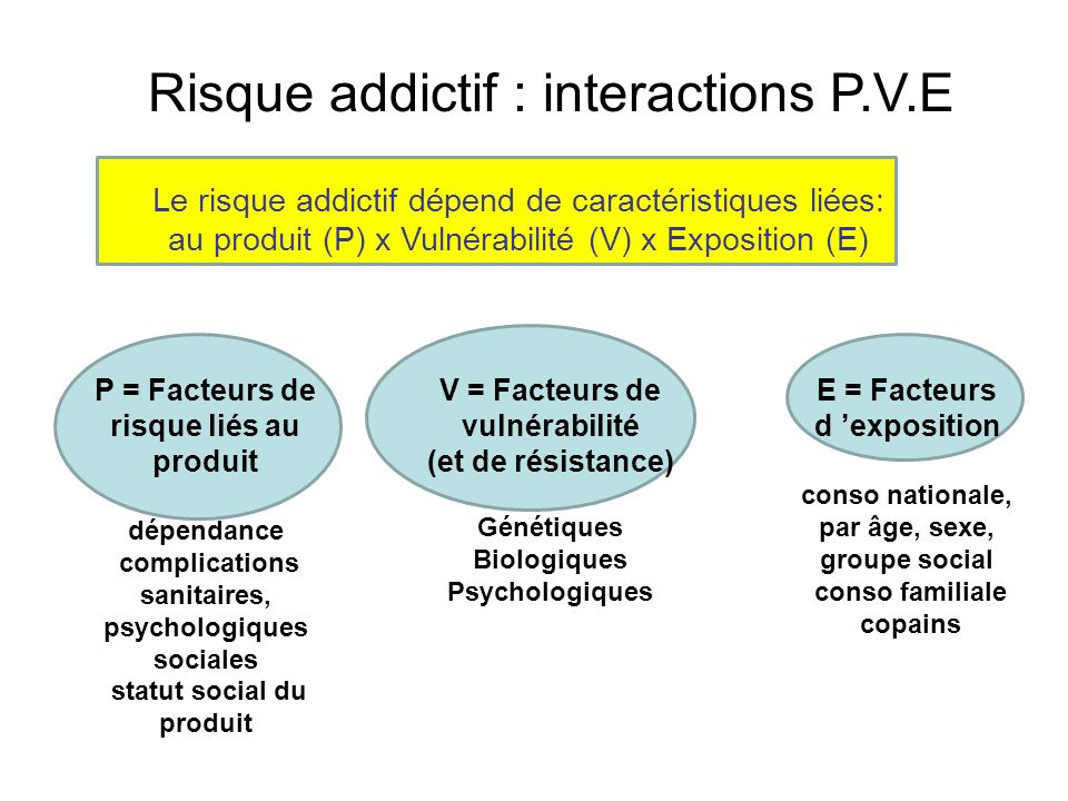 Risque addictif : interactions P.V.E