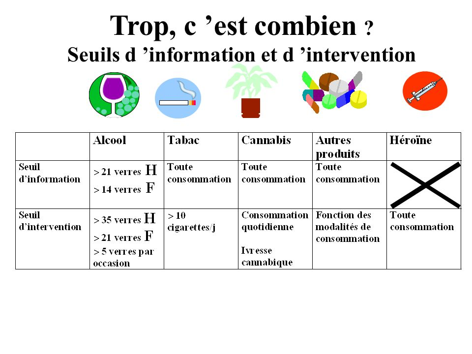 Seuils d 'information et d 'intervention