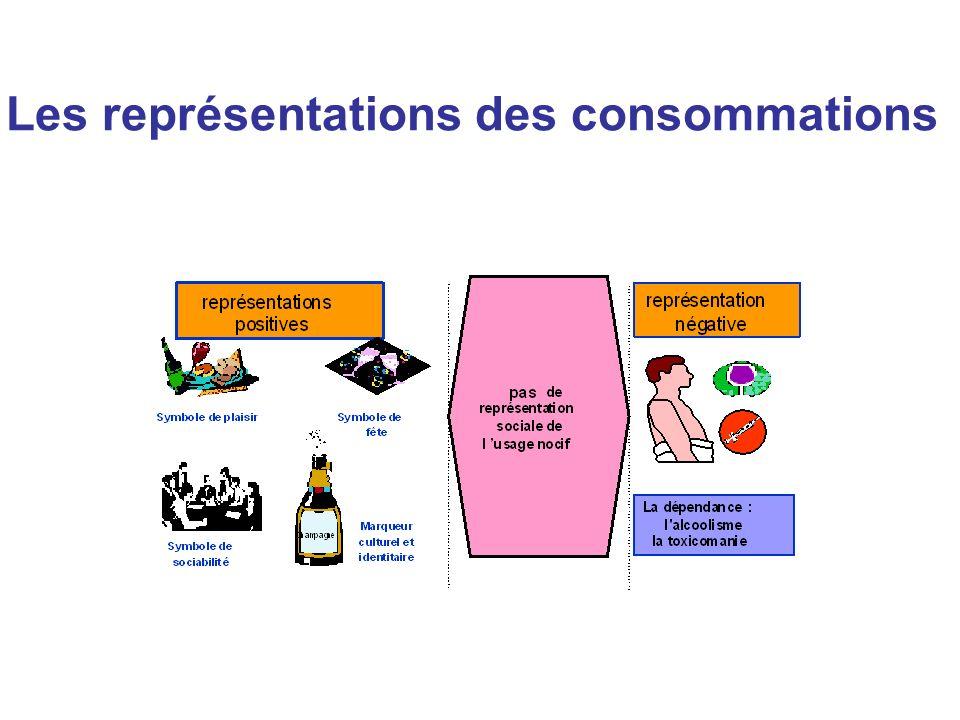 Les représentations des consommations