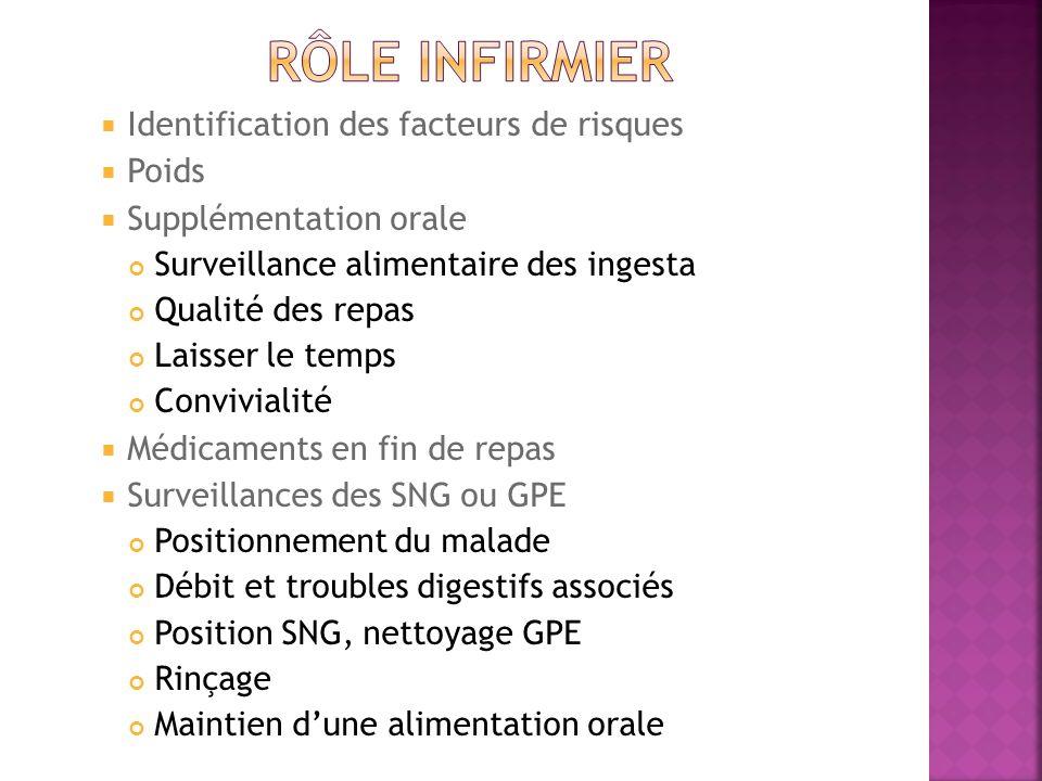 Rôle infirmier Identification des facteurs de risques Poids