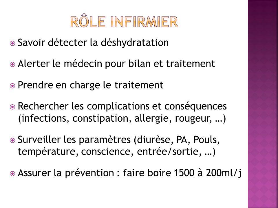 Rôle infirmier Savoir détecter la déshydratation