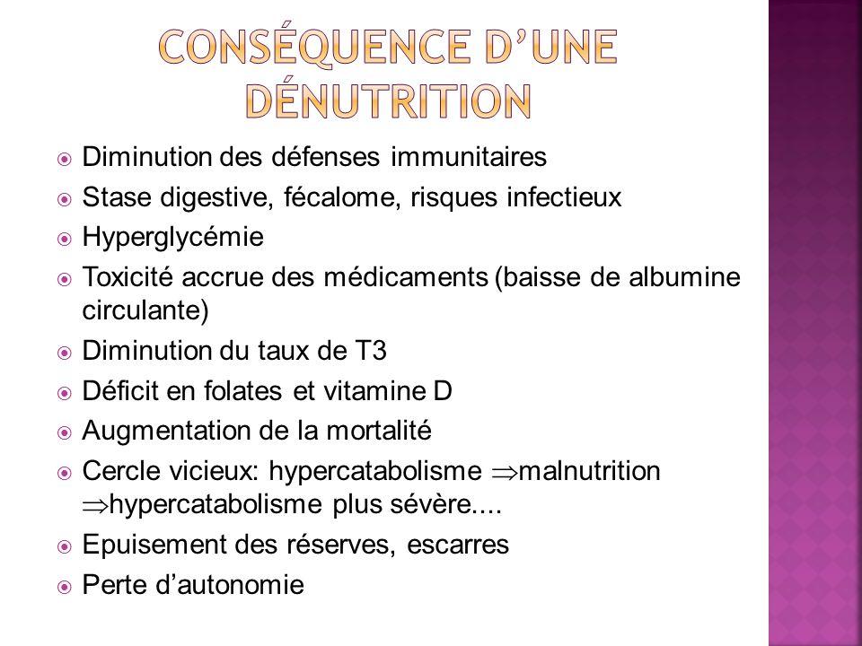 Conséquence d'une dénutrition