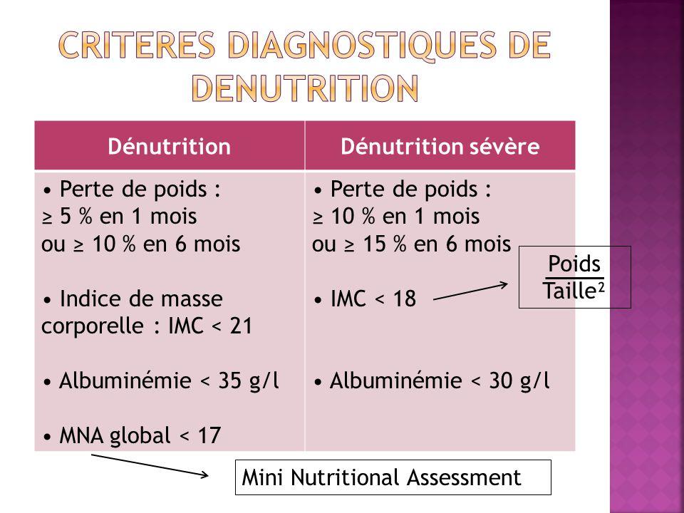 CRITERES DIAGNOSTIQUES DE DENUTRITION