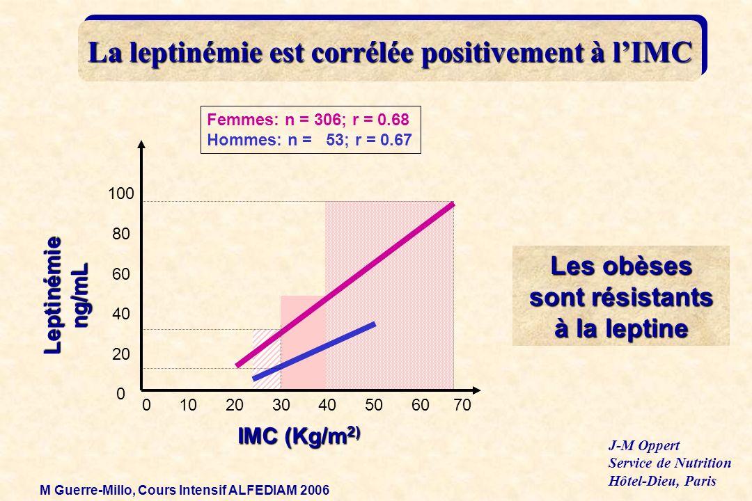 La leptinémie est corrélée positivement à l'IMC
