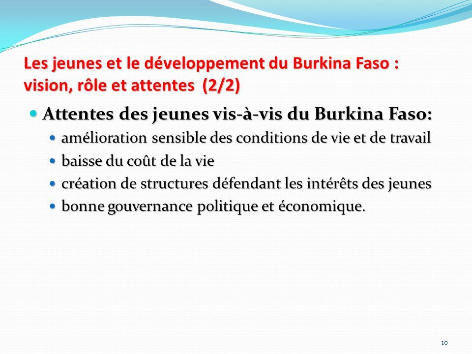 Attentes des jeunes vis-à-vis du Burkina Faso: