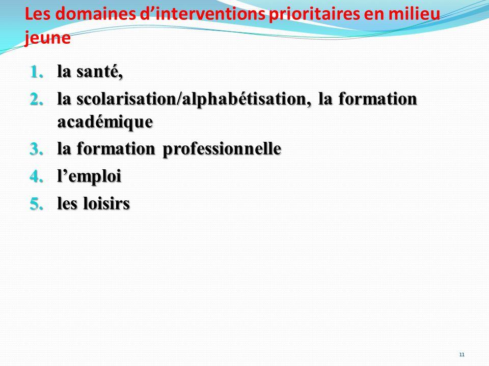 Les domaines d'interventions prioritaires en milieu jeune