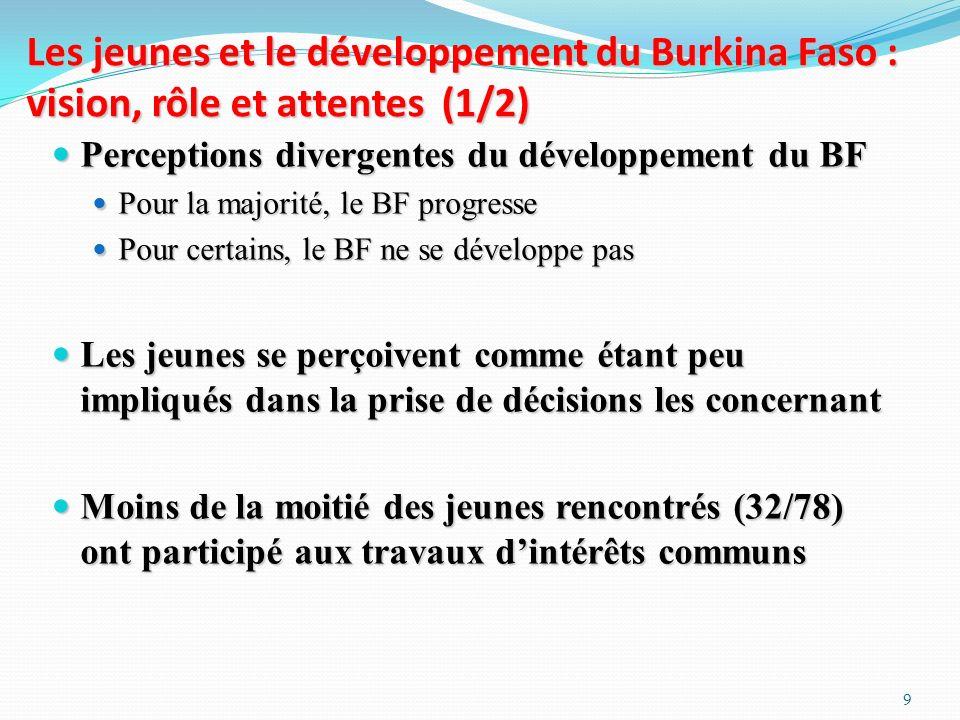 Les jeunes et le développement du Burkina Faso : vision, rôle et attentes (1/2)