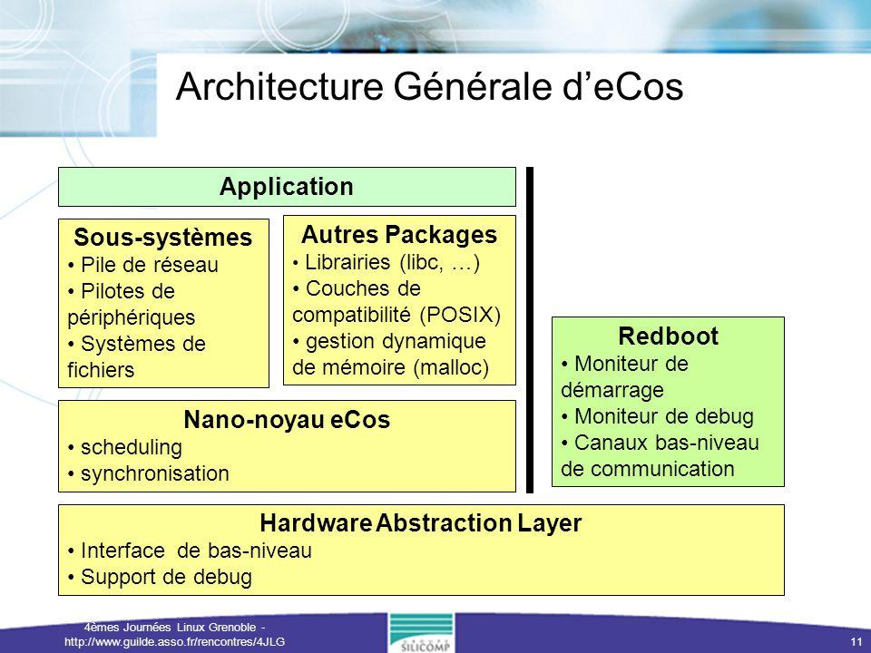 Architecture Générale d'eCos