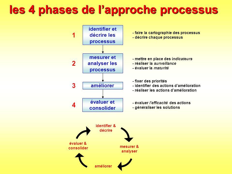 les 4 phases de l'approche processus