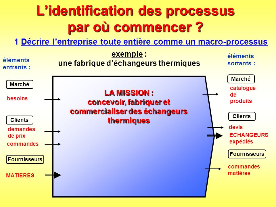 L'identification des processus par où commencer