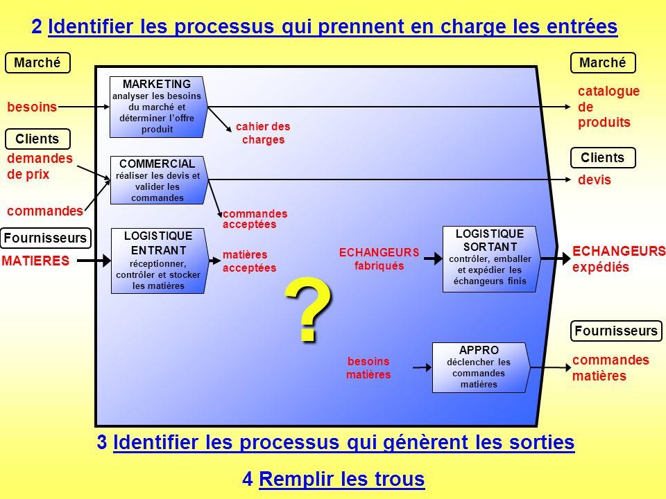 2 Identifier les processus qui prennent en charge les entrées