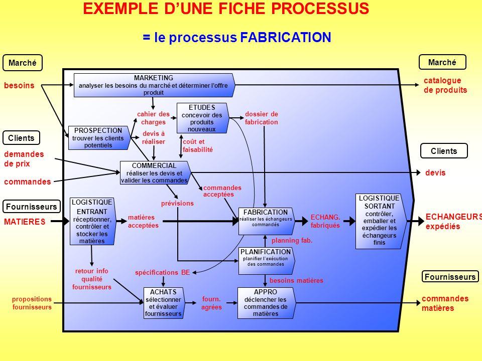 EXEMPLE D'UNE FICHE PROCESSUS