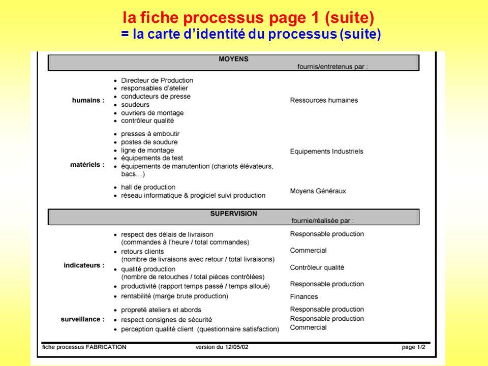 la fiche processus page 1 (suite)