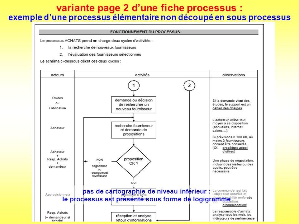 variante page 2 d'une fiche processus :