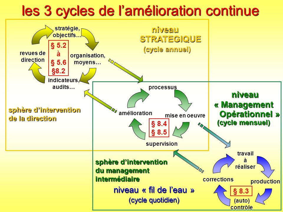 niveau « Management Opérationnel » (cycle mensuel)