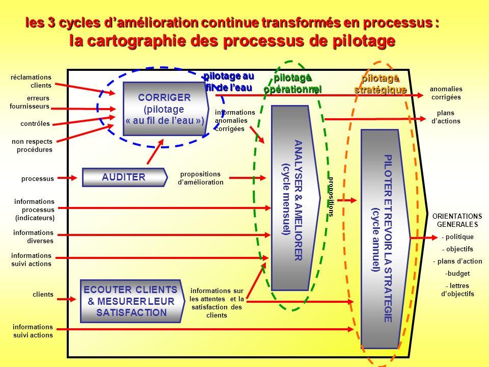 les 3 cycles d'amélioration continue transformés en processus : la cartographie des processus de pilotage