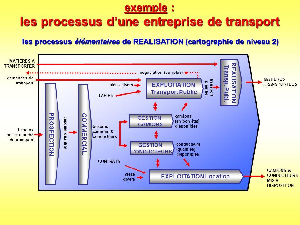 exemple : les processus d'une entreprise de transport
