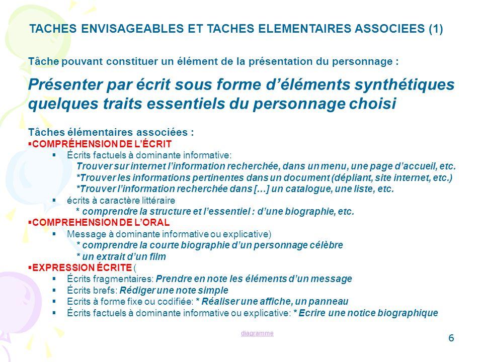 TACHES ENVISAGEABLES ET TACHES ELEMENTAIRES ASSOCIEES (1)