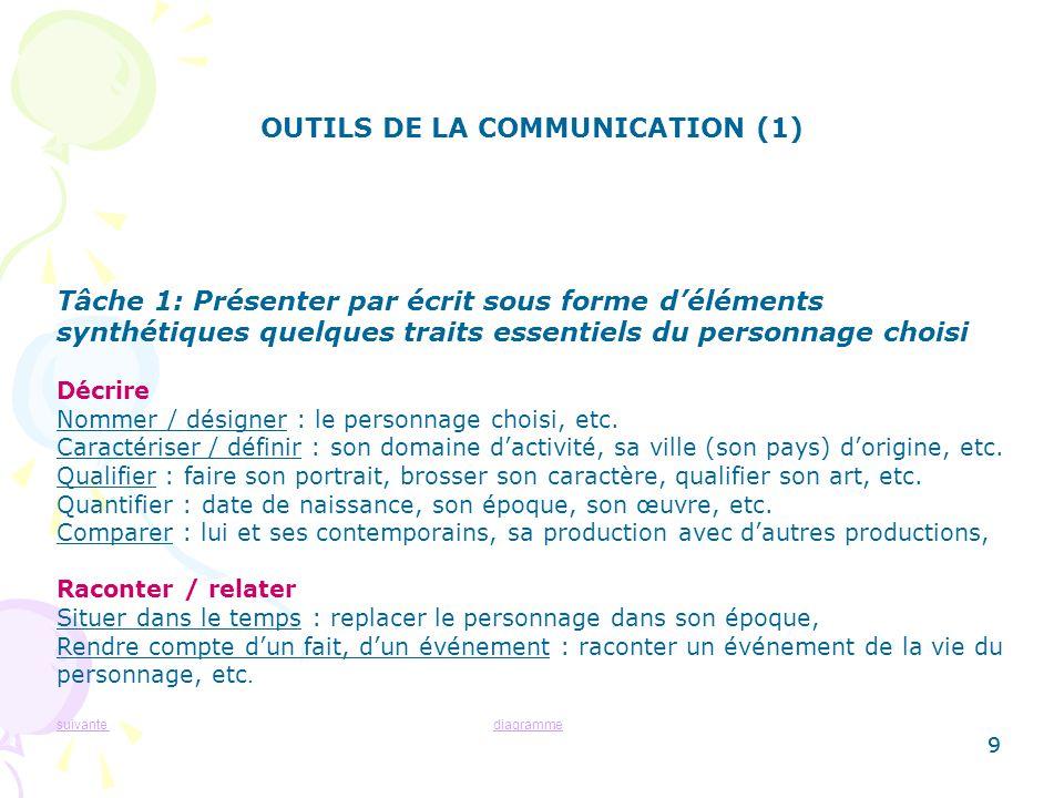 OUTILS DE LA COMMUNICATION (1)