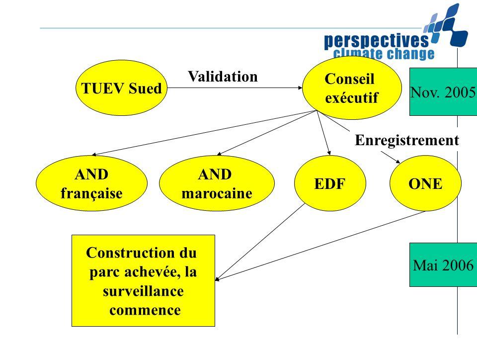 Conseilexécutif. TUEV Sued. Validation. Nov. 2005. Enregistrement. AND. française. AND. marocaine. EDF.