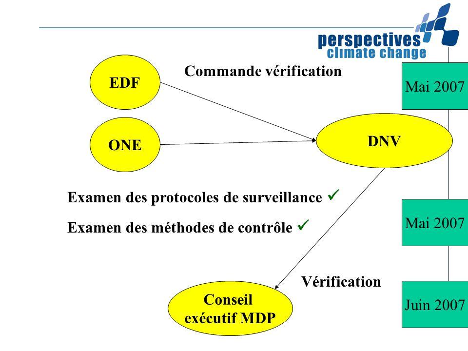 EDFCommande vérification. Mai 2007. DNV. ONE. Examen des protocoles de surveillance  Examen des méthodes de contrôle 