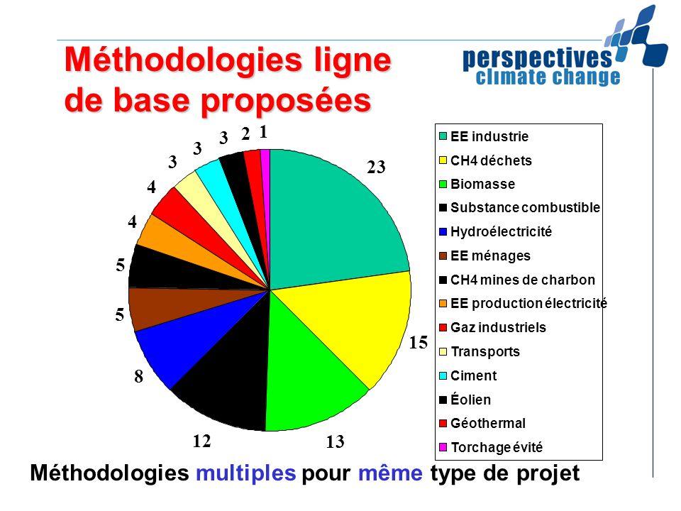 Méthodologies ligne de base proposées