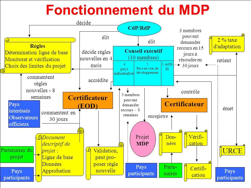 Fonctionnement du MDP URCE Certificateur (EOD) Certificateur décide