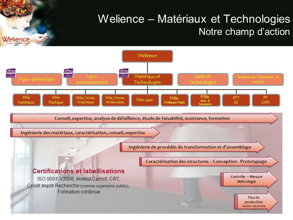 Welience – Matériaux et Technologies Notre champ d'action