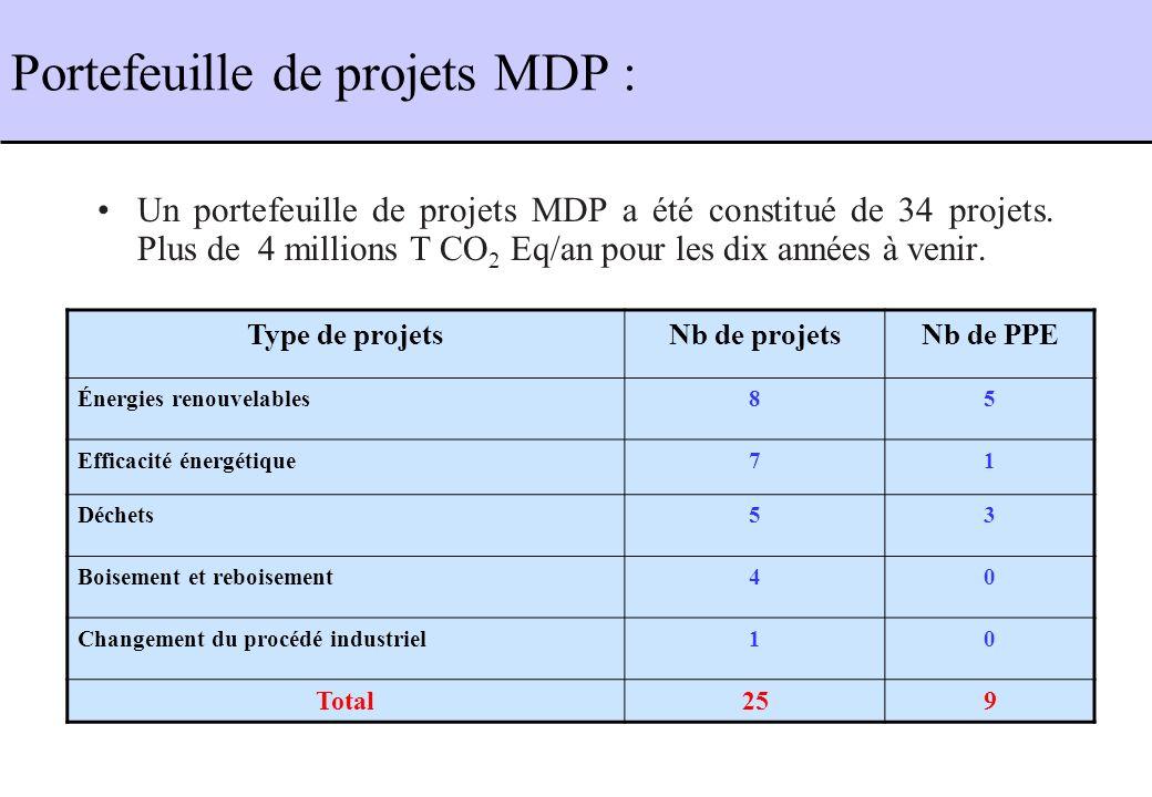 Portefeuille de projets MDP :