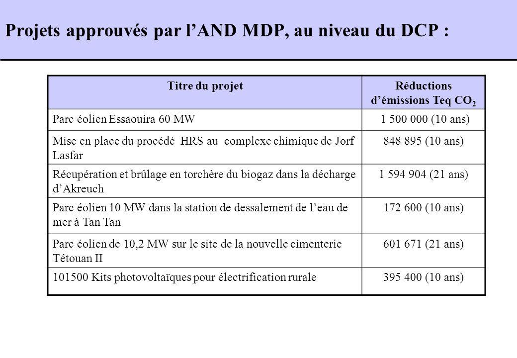 Projets approuvés par l'AND MDP, au niveau du DCP :