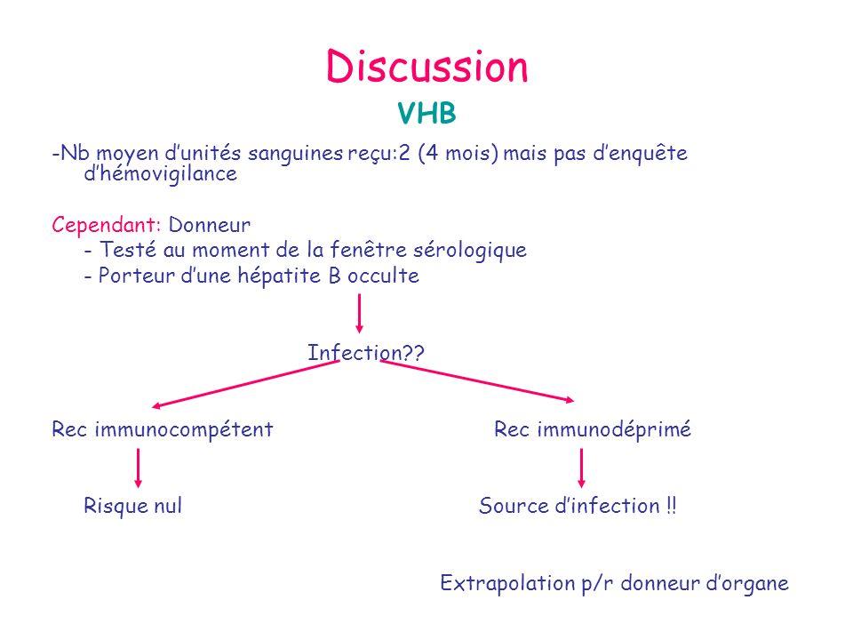 Discussion VHB. -Nb moyen d'unités sanguines reçu:2 (4 mois) mais pas d'enquête d'hémovigilance. Cependant: Donneur.