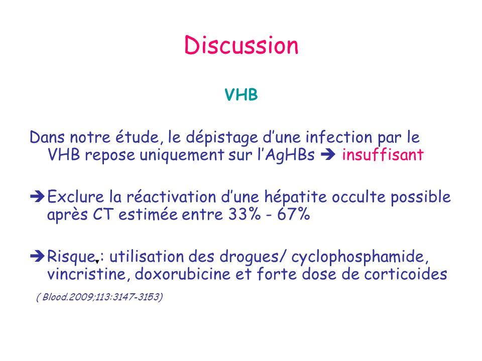 Discussion VHB. Dans notre étude, le dépistage d'une infection par le VHB repose uniquement sur l'AgHBs  insuffisant.