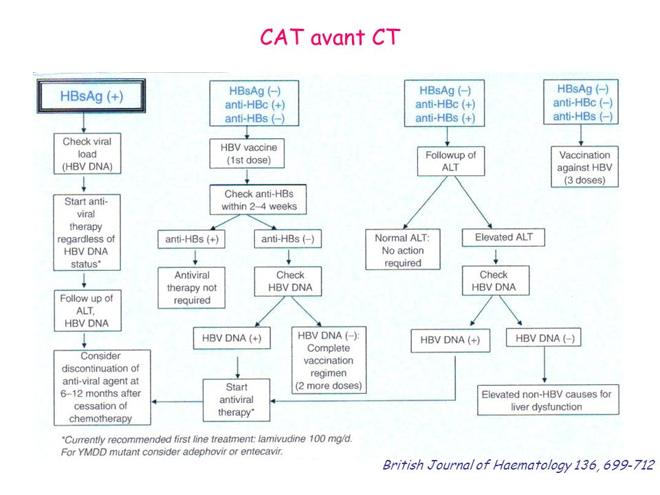 CAT avant CT British Journal of Haematology 136,
