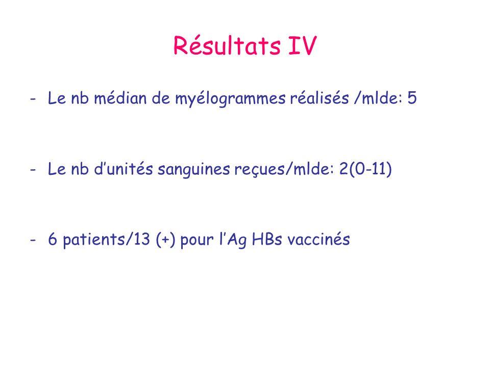 Résultats IV Le nb médian de myélogrammes réalisés /mlde: 5