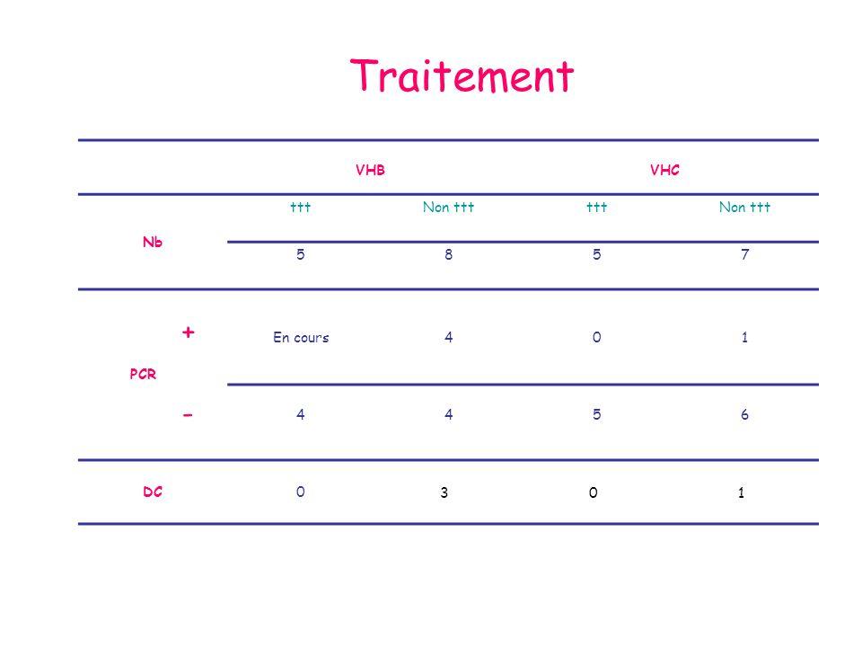 Traitement VHB VHC Nb ttt Non ttt 5 8 7 PCR En cours 4 1 6 DC + - 3 1