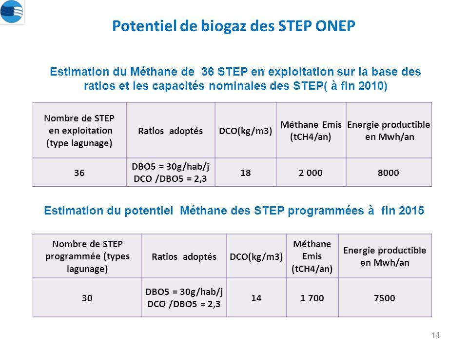 Potentiel de biogaz des STEP ONEP