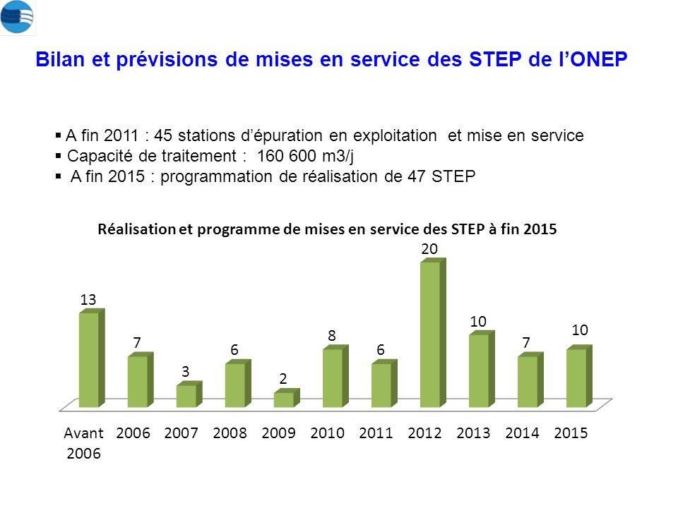 Bilan et prévisions de mises en service des STEP de l'ONEP