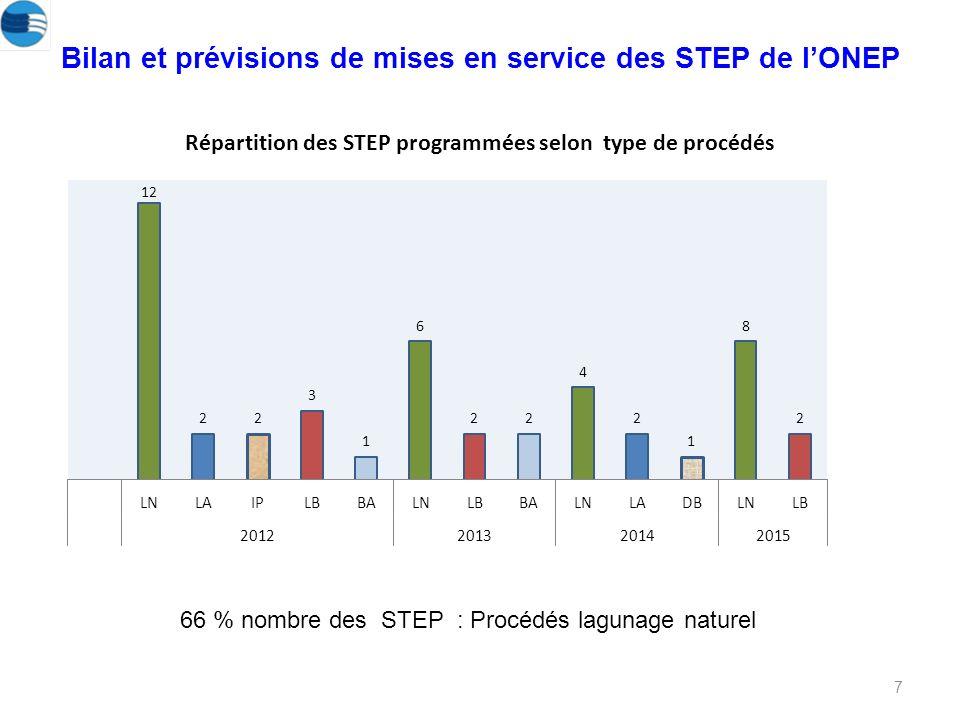 Répartition des STEP programmées selon type de procédés