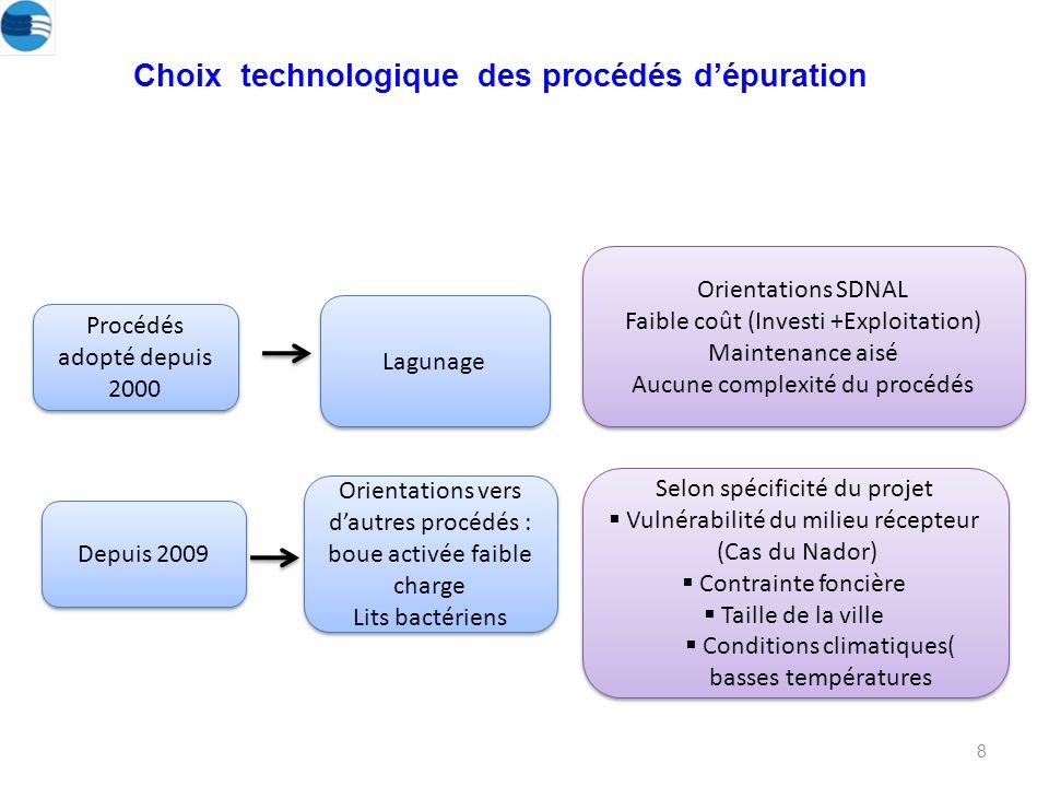 Choix technologique des procédés d'épuration