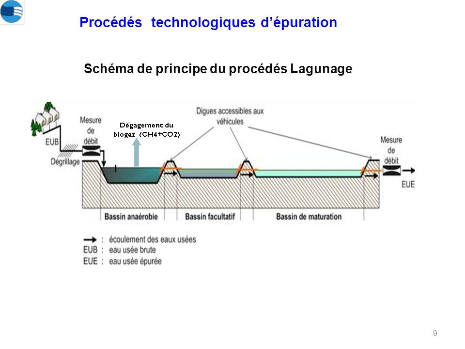 Procédés technologiques d'épuration