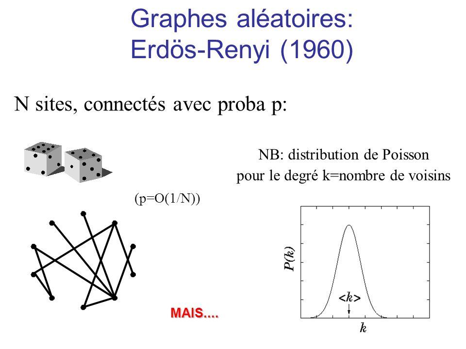 Graphes aléatoires: Erdös-Renyi (1960)