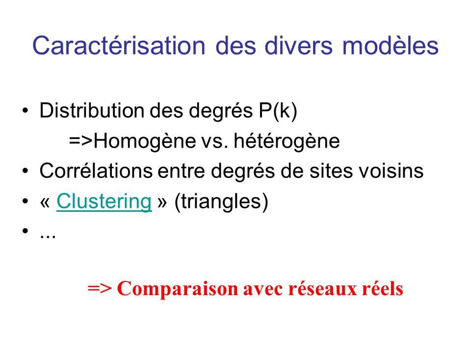 Caractérisation des divers modèles