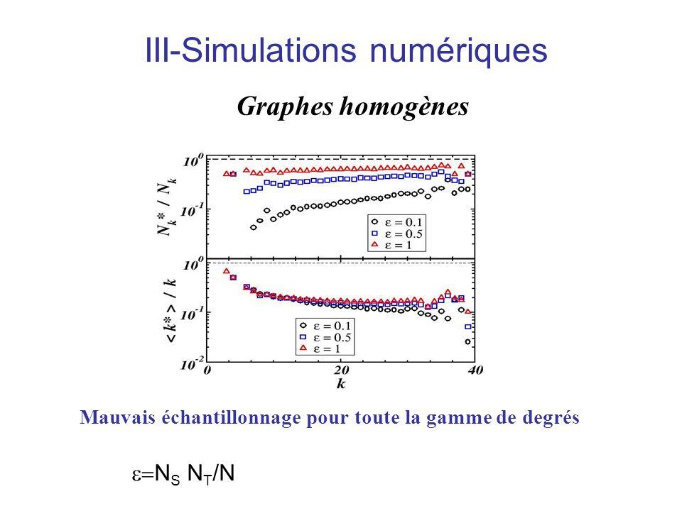 III-Simulations numériques